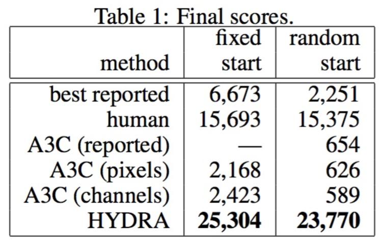 Table 1: Final scores for fixed start and random start methods