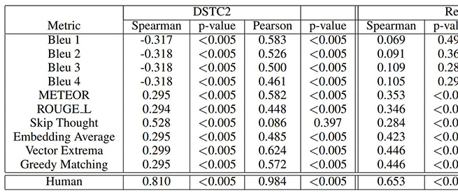 Unsupervised Metrics in Task-Oriented Dialogue for Evaluating Natural Language Generation