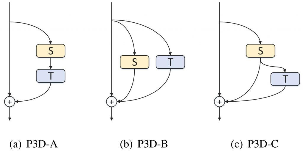 Learning Spatio-Temporal Representation with Pseudo-3D Residual