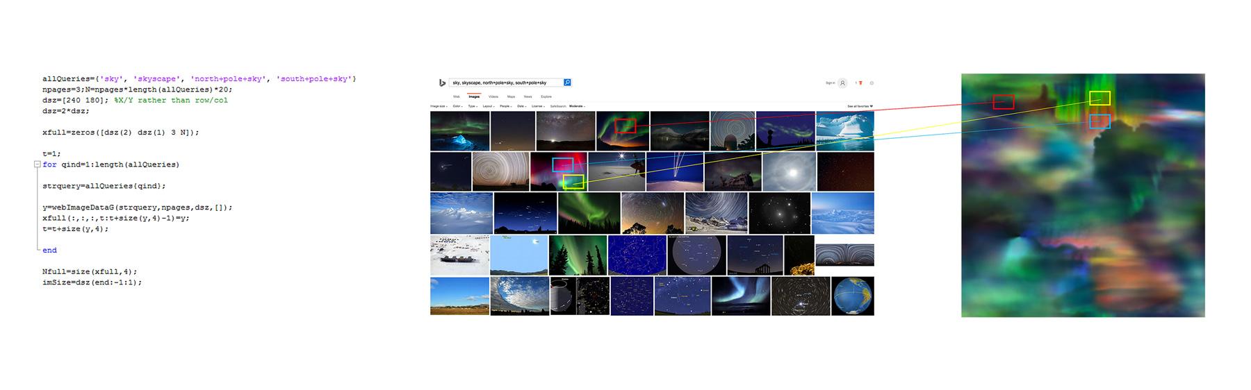 visual summarization (epitome) of the polar sky