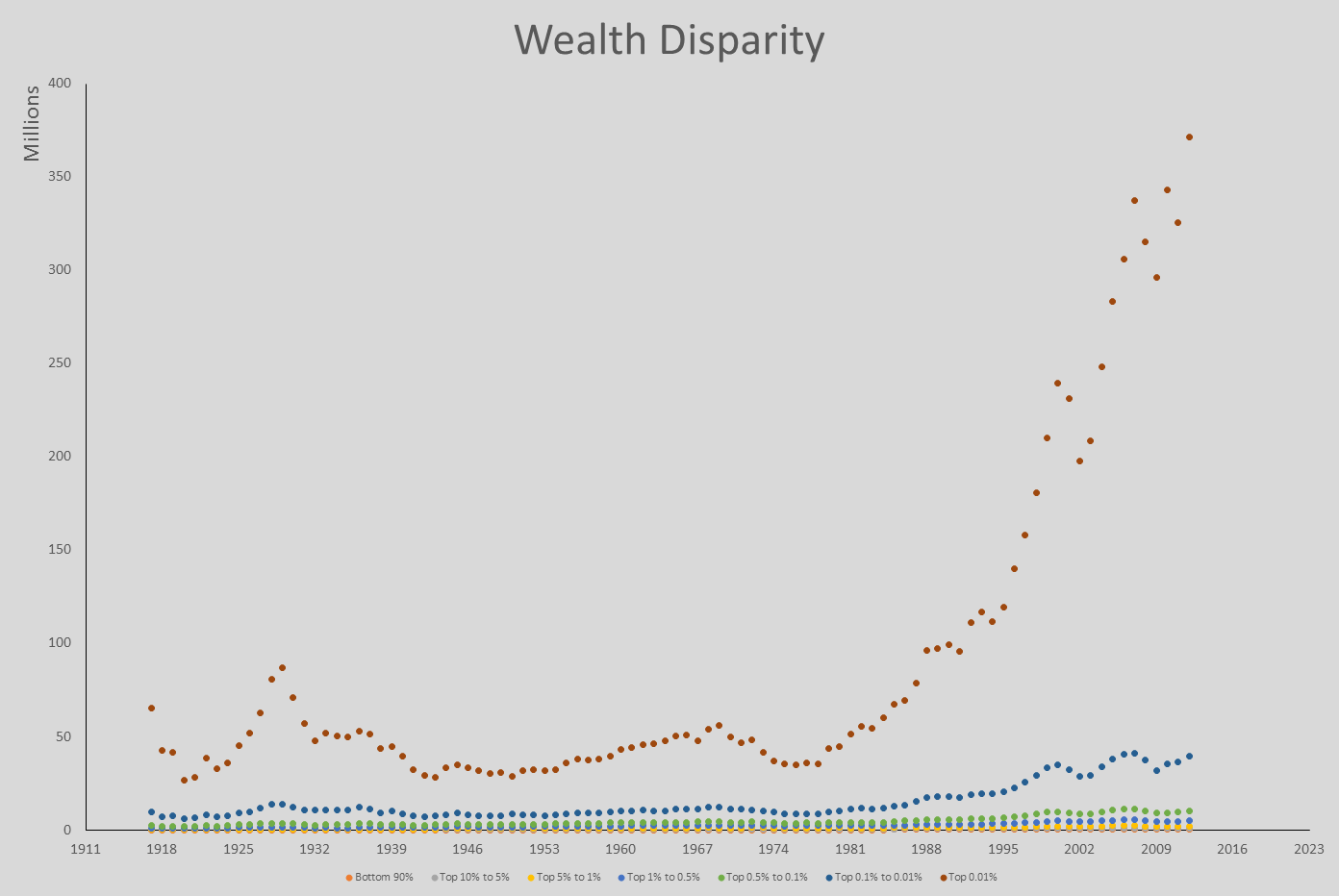 do disparities in wealth compromise the Can we fix income inequality  economies allocate income and wealth, which creates winners and losers that's ok that's what economies do  the final compromise is now nothing more.
