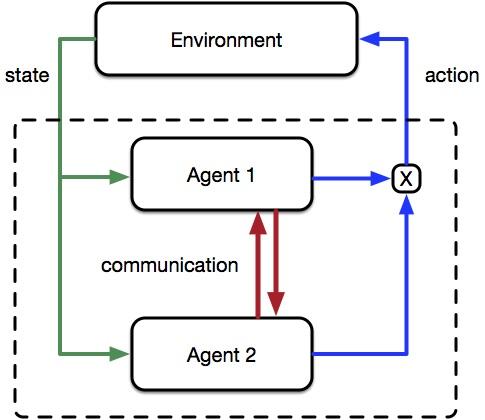 Decomposing tasks like humans: Scaling reinforcement