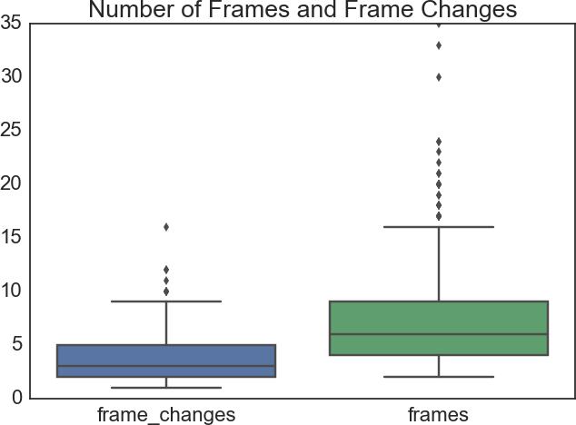 Number of frames and frame changes