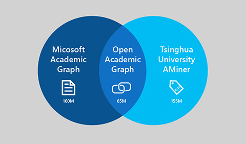 Image attached to Microsoft and Tsinghua University Work Together on Open Academic Data Research