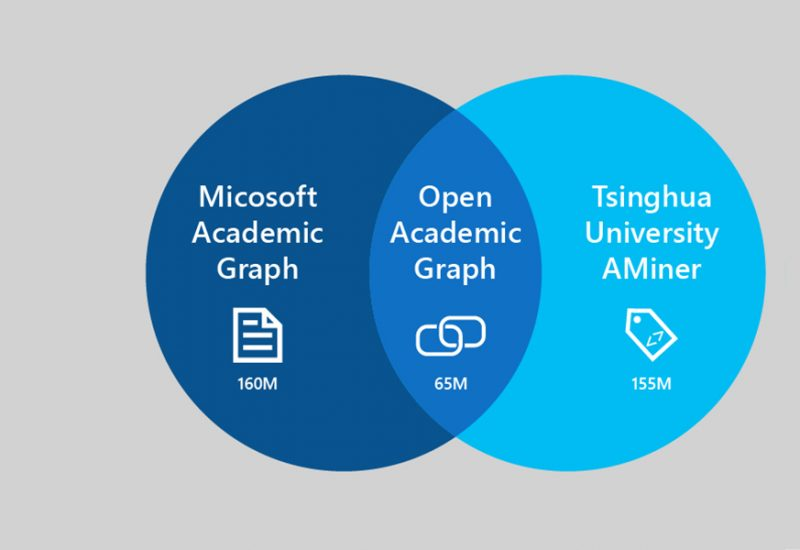 Microsoft and Tsinghua<br> University Work Together <br>on Open Academic <br>Data Research