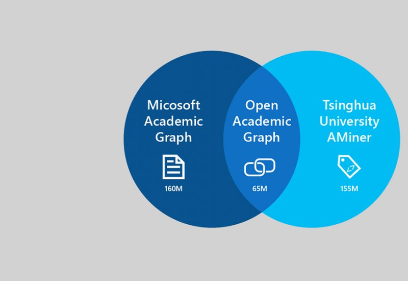 Microsoft and Tsinghua University release billion-scale Open <br>Academic Graph