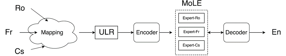 Figure 2 – Modification of the encoder aspect of the Neural Machine Translation Encoder-Decoder framework.