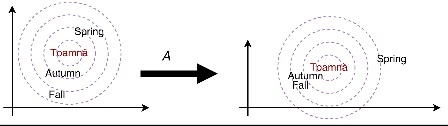 Figure 5 –Tuning similarity scores toward the translation task.