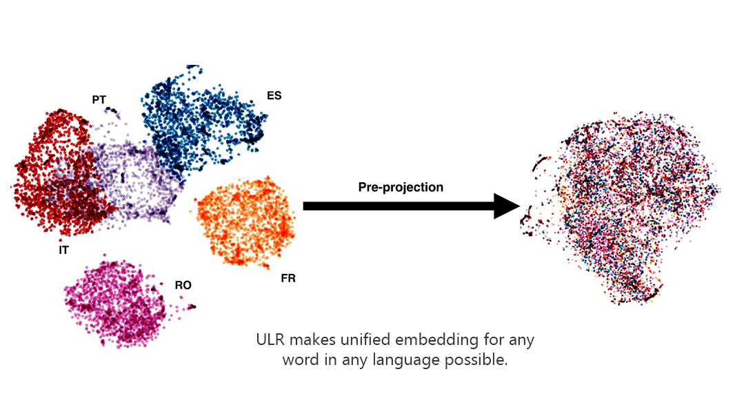 Bringing low-resource languages and spoken dialects into play with Semi-Supervised Universal Neural Machine Translation
