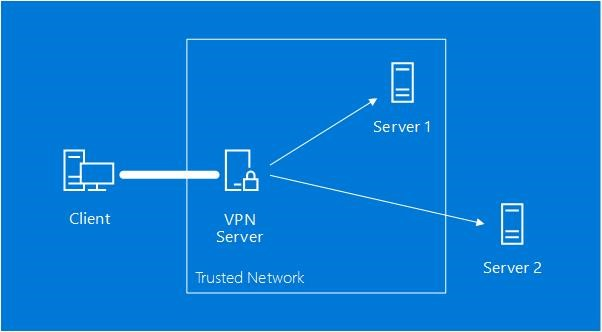 Post-quantum Cryptography VPN - Microsoft Research