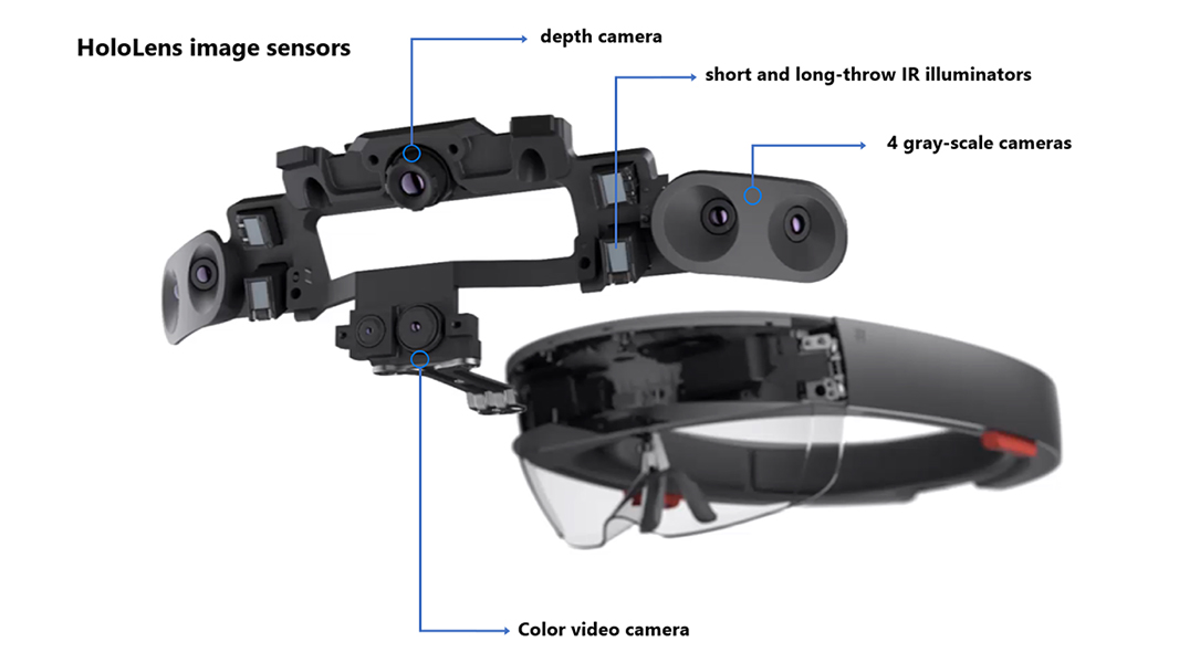 Microsoft HoloLens facilitates computer vision research by providing access to raw image sensor streams with Research Mode