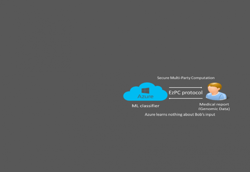 EzPC (Easy Secure Multi-party Computation)