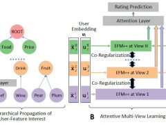 Explainable Recommendation Through Attentive Multi-View Learning