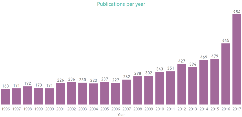 The chart below shows the evolution of the number of conference papers for each conference year.