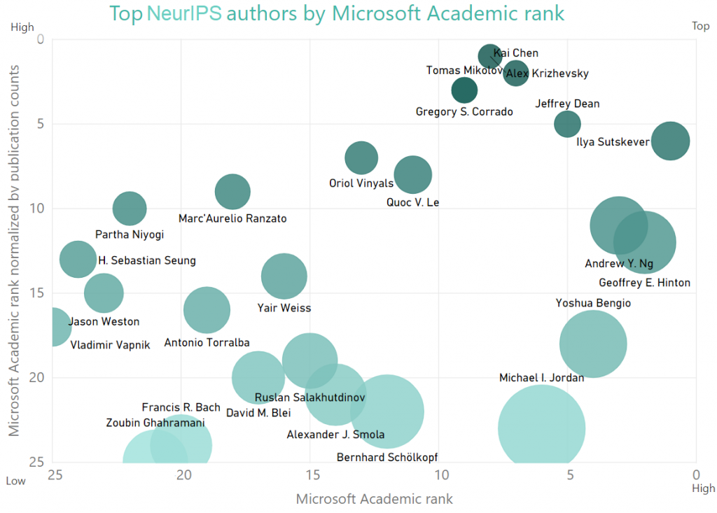 The bubble chart below visualizes author rank, which is calculated by Microsoft Academic by using a formula that is less susceptible to citation counts than similar measures. The X axis shows author rank. The higher an author's rank, the closer they are to the right side. The Y axis normalizes the rank by publication count and enables us to identify impactful authors who might not have had a very large number of publications.