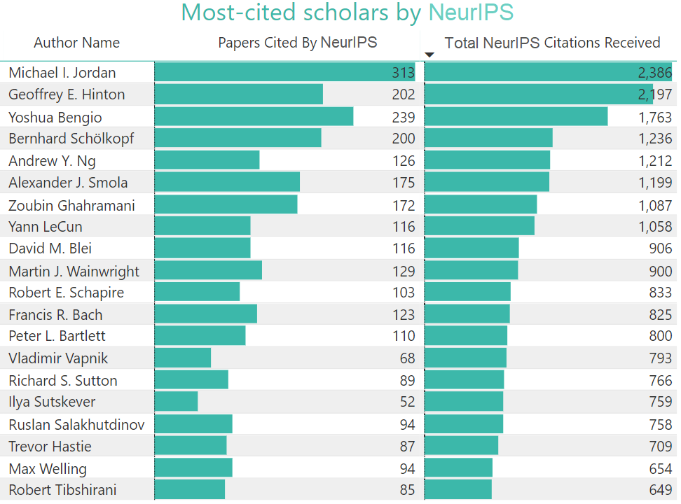 The chart below ranks the most-cited scholars by using unique publications cited by NIPS papers and number of citations received from NIPS. Scholars do not have to have published in NIPS to appear on this chart.