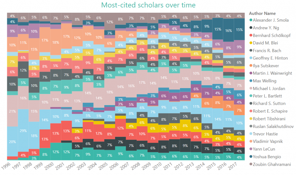 Who are the rising stars among the top-cited scholars in NIPS? The 100 percent stacked bar chart below shows the NIPS citations distribution by the top 20 scholars, year by year.