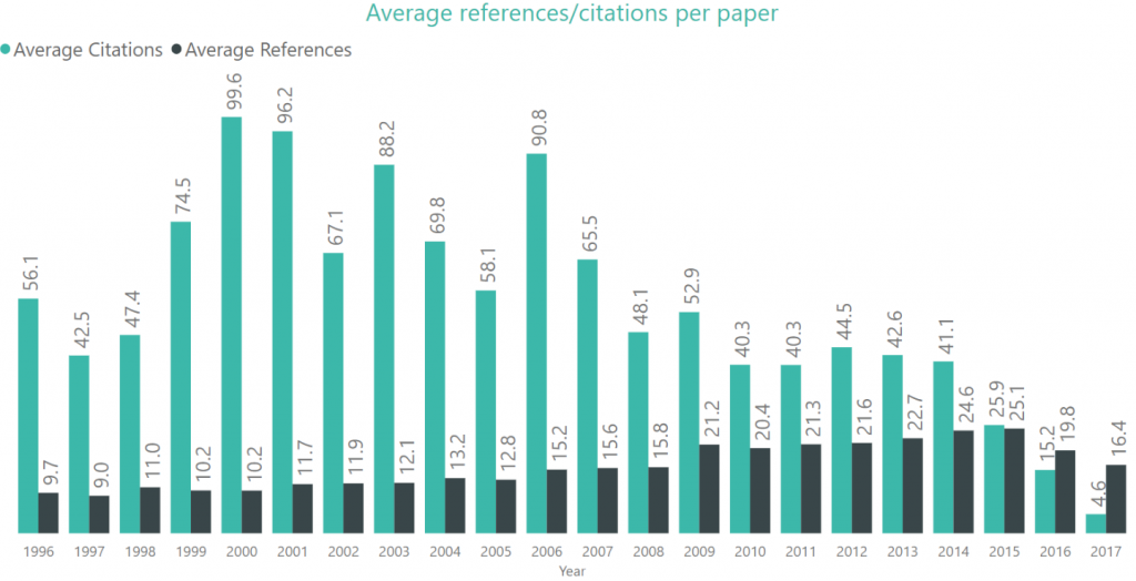 The green bars show the average number of citations received by a conference paper for each conference year. Note that the citations are raw counts and not normalized by the age of publication.