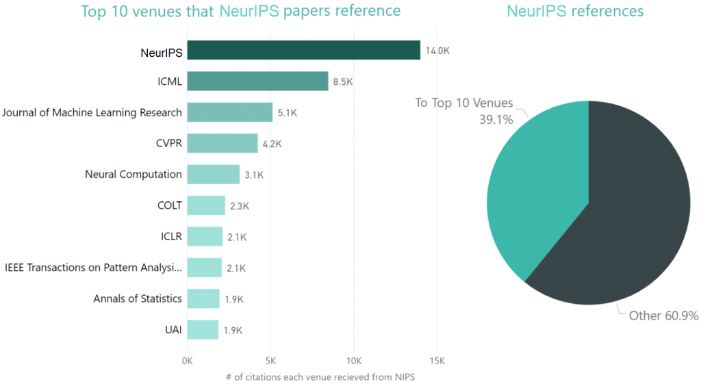 The charts below show the outgoing reference distribution by venue. The bar chart below shows the top 10 venues cited by NIPS papers.