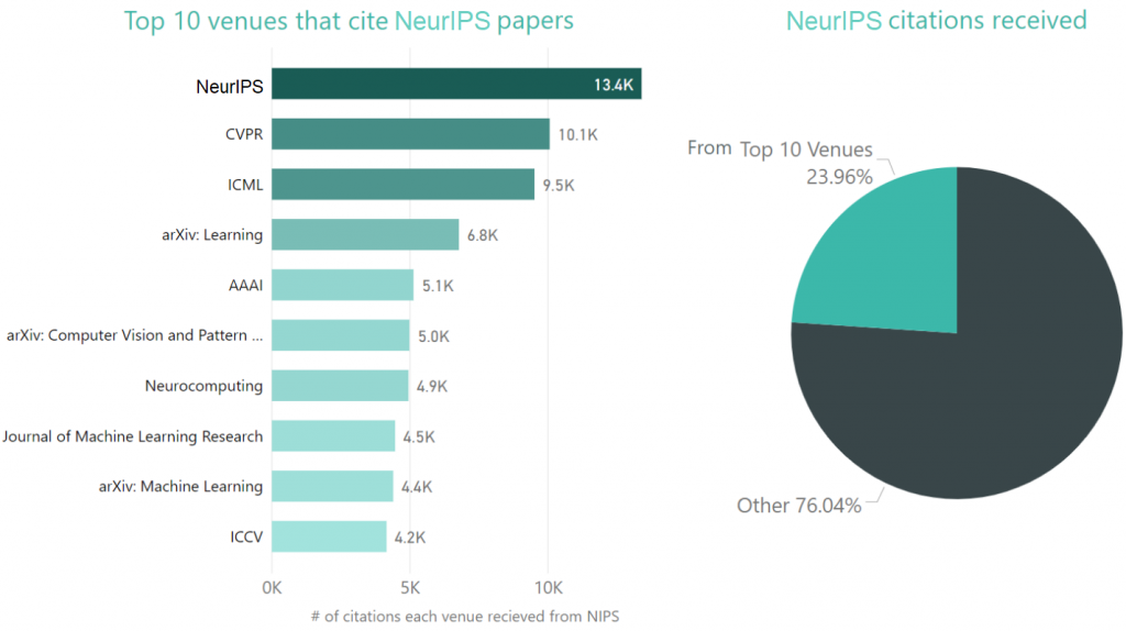 The charts below show incoming citation distribution by venue. The pie chart below shows that the top 10 venues that cite NIPS papers the most make up 24 percent of the total incoming citations.
