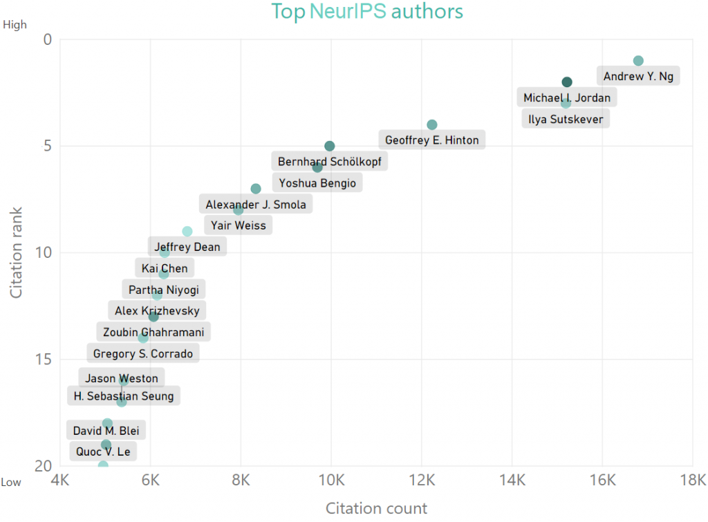 The bubble chart displays NIPS authors ranked by citation count, with bubble color saturation being relative to publication count.