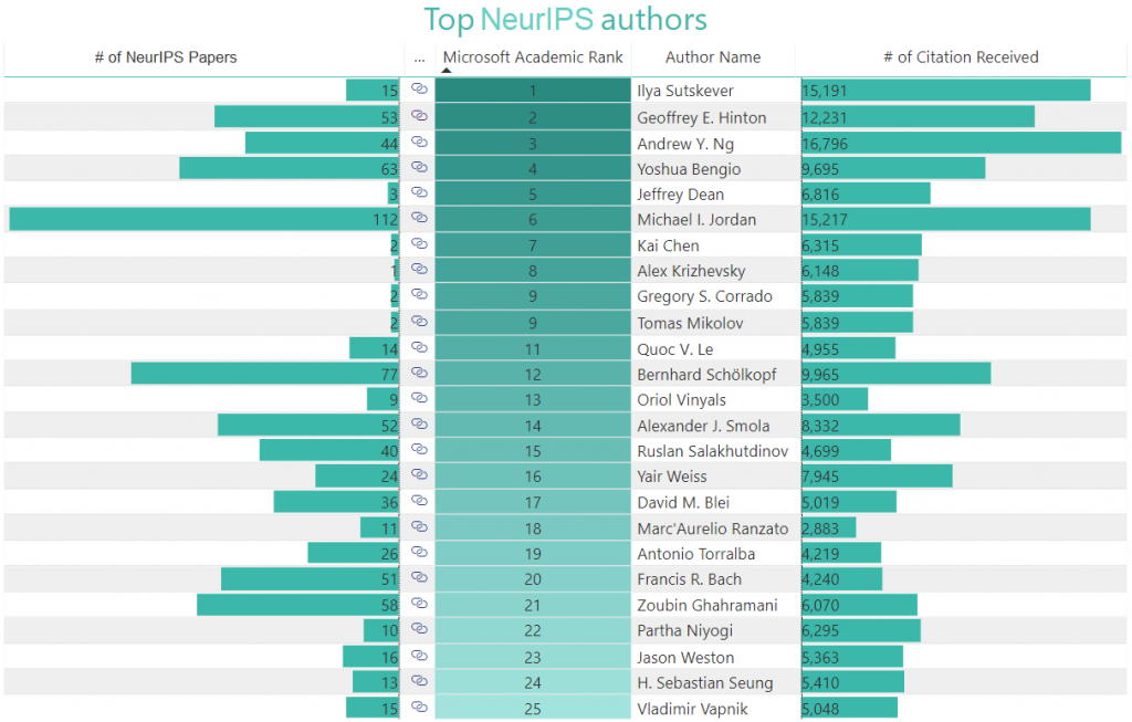 Click on a column to rank the top authors by Microsoft Academic rank, publication, or citation count.