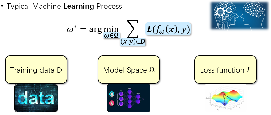 Figure 1 – The typical machine learning process.