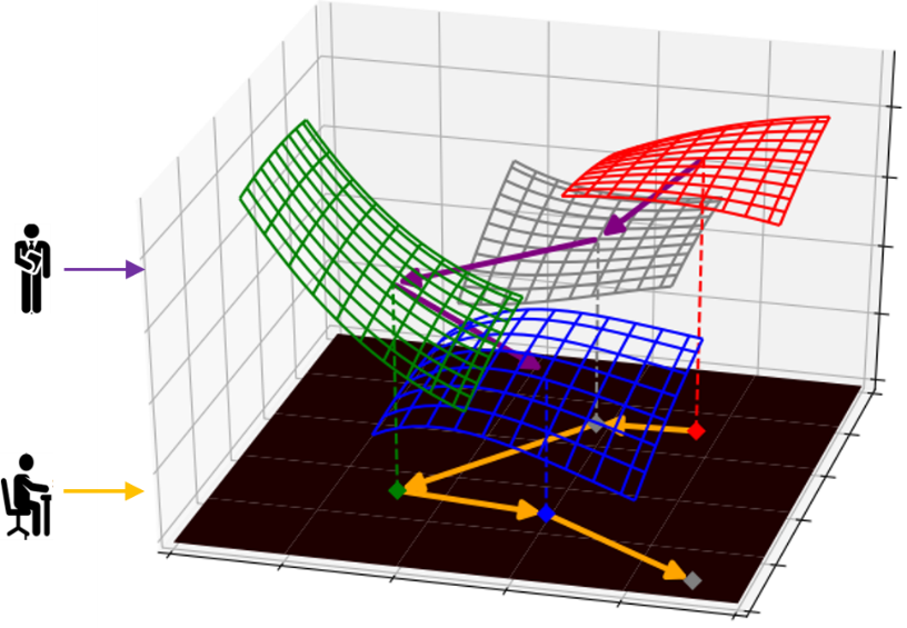 Figure 3 – The training process of the student model (shown by the yellow line in the bottom 2d surface), under the guidance of different loss functions (the colored mesh surface), output via the teacher model.