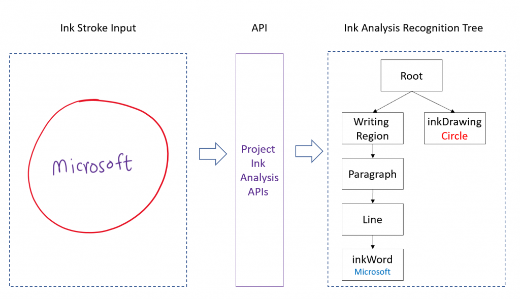Project Ink Analysis