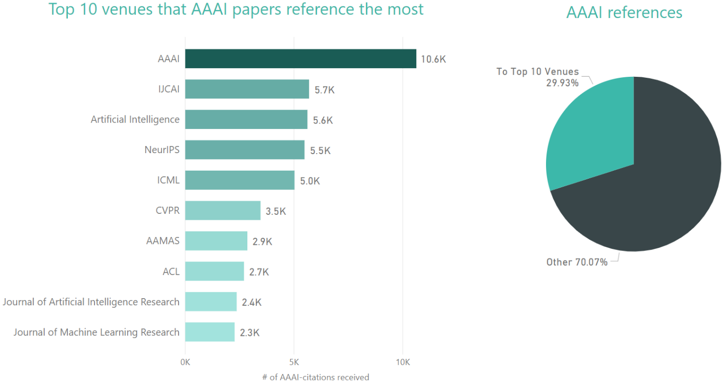 AAAI Conference Analytics