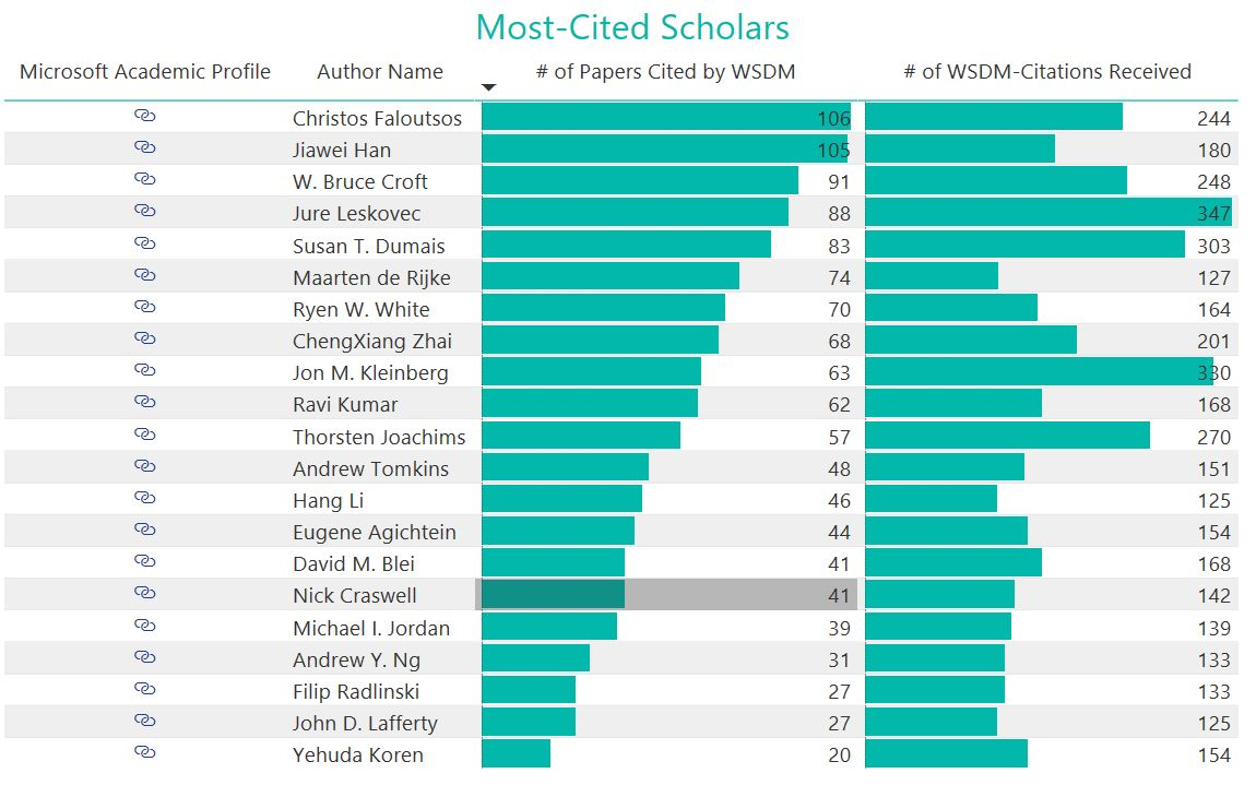Most cited scholars