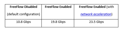 Super charging the Kubernetes networks with Freeflow.