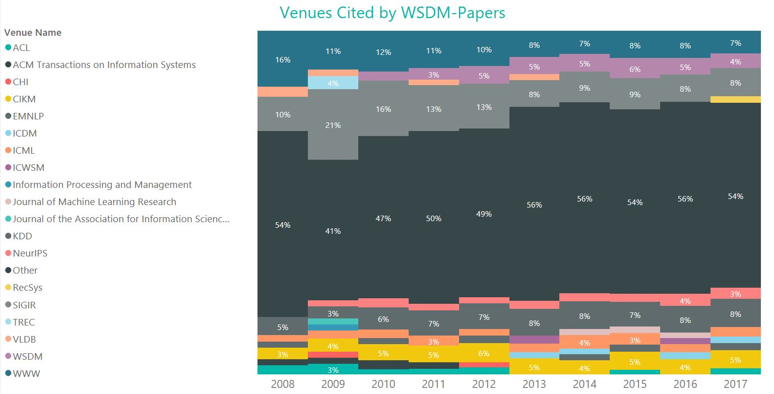 Venues Cited WSD_papers