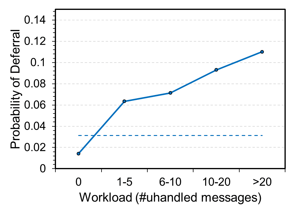 Email overload: Using machine learning to manage messages