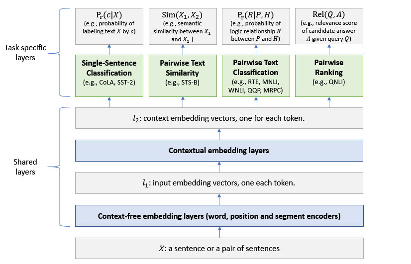 Towards universal language embeddings - Microsoft Research