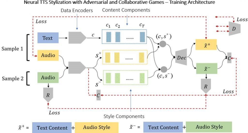 Figure 1-Our neural architecture uses a combination of adversarial and collaborative approaches. The algorithm received two audio samples during each training step and has to produce two samples one of which is a reconstruction of the first audio sample (i.e., has both the content and style of sample 1) and the second which has the content of sample 1 and the style of sample 2. In doing so it creates an internal representation of both content and style which are disambiguated.