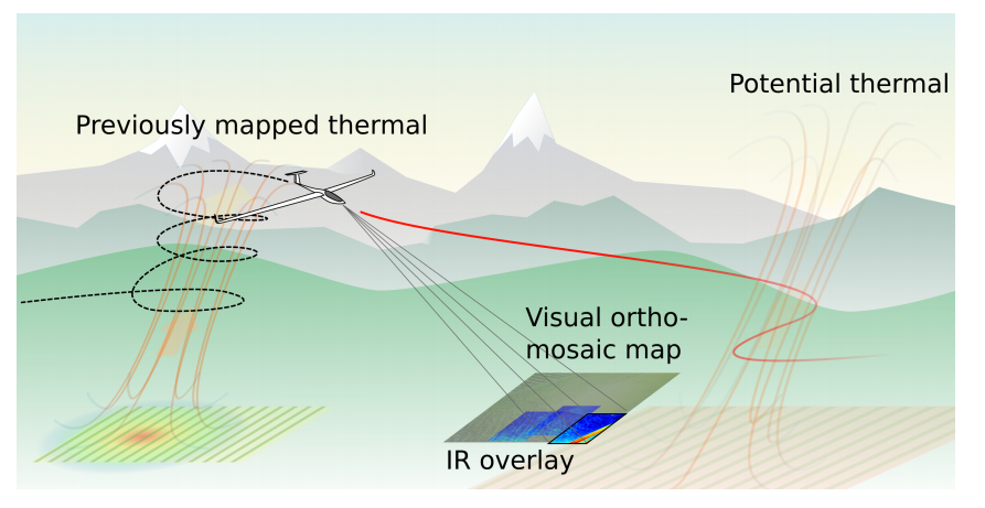 Figure 6: A schematic of a sailplane predicting thermal locations in front of itself by mapping the terrain with infrared and optical cameras. Image provided by ETH Zurich's Autonomous Systems Lab.
