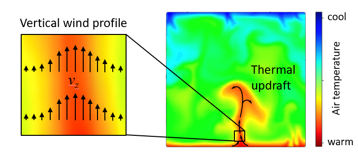 Figure 3: (Left) A schematic depiction of air movement within thermals and a sailplane's trajectory. (Right) A visualization of an actual thermal soaring trajectory from one of our sUAVs' flights.