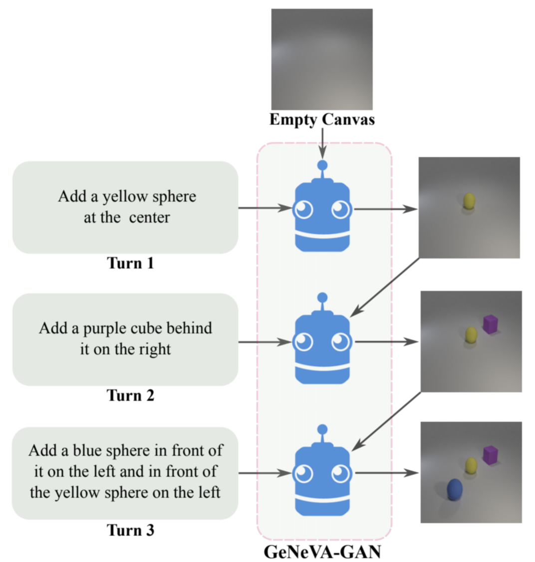 The Generative Neural Visual Artist (GeNeVA) task