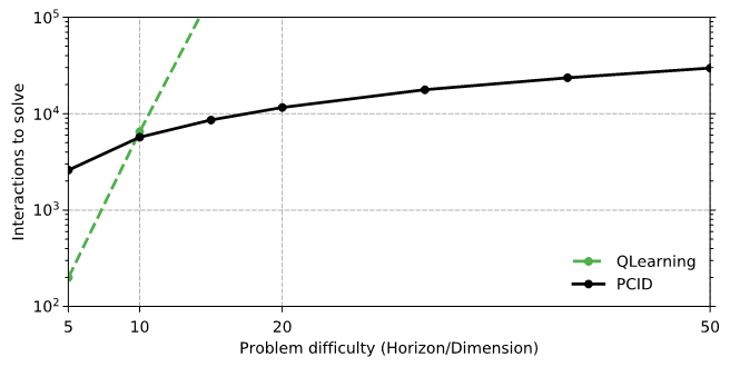 Figure 1. Empirical results comparing PCID with Q-Learning in a simple synthetic reinforcement learning environment. Q-Learning has the unfair advantage of directly accessing the latent state, yet, PCID is exponentially more sample efficient.