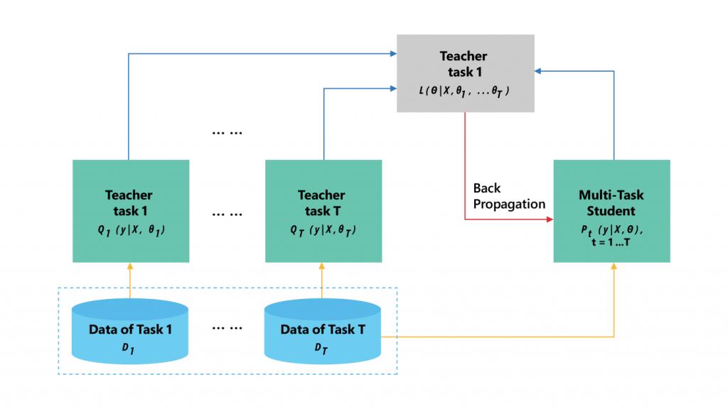 Figure 2: Knowledge distillation for multi-task learning