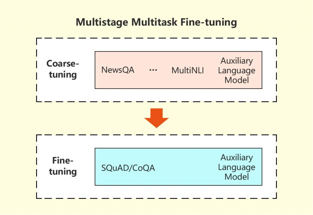 Overview of the multistage multitask fine-tuning model