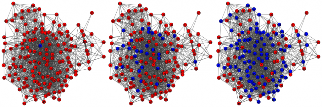 Figure 1: The independent cascade process in action on a network. Blue represents people with the information, red without. The network here starts with one seed (left). Information is spread to the seed's neighbors, and then neighbors' neighbors, and so on, (middle) until the spread stops (right). Highly connected people are more likely to receive the information.