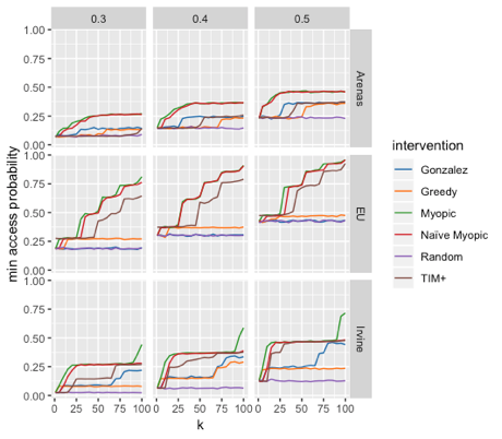 Figure 2: Performance of heuristics on three data sets (Arenas, EU, and Irvine). The three columns are three different settings of a hyperparameter for how well information propagates, and k is the number of seeds chosen. Naïve Myopic is a simple variation on the myopic strategy, Gonzalez refers to the strategy of picking seeds far apart from each other, and TIM+ is a popular algorithm for maximizing the average probability.