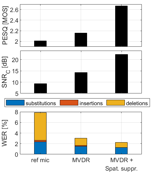 Figure 3: Perceptual quality of speech (PESQ), C-weighted signal-to-noise ratio (SNRC), and word error rate (WER) of the unprocessed reference microphone, the MVDR beamformer and MVDR beamformer with proposed spatial suppressor.