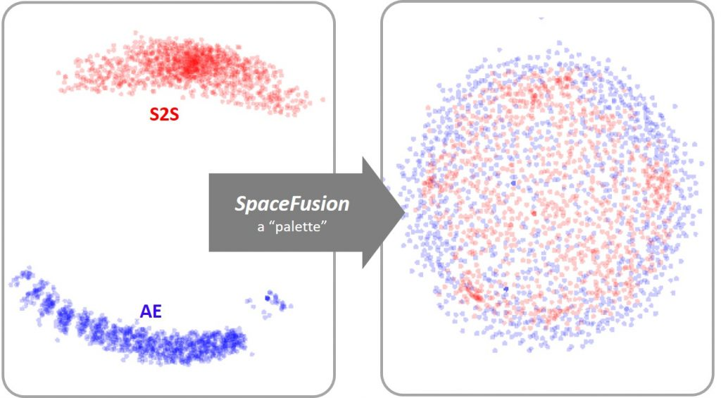 Figure 1: Like a palette allows for the easy combination of paints, SpaceFusion aligns, or mixes, the latent spaces learned from a sequence-to-sequence (S2S, red dots) model and an autoencoder (AE, blue dots) to jointly utilize the two models more efficiently.