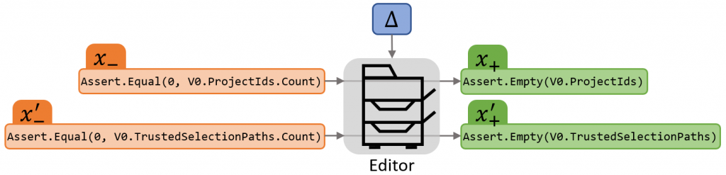 The capacity of a low-dimensional vector, represented here by Δ, is restricted to encourage the editor, or neural network, to learn to encode only high-level semantics of an edit.