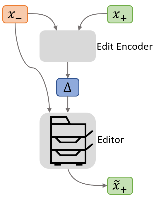 To turn an observed edit into a high-level representation Δ, two neural networks—an editor network and an edit encoder network—are trained jointly to compute an edit representation Δ from x- and x+ informative enough so the editor can use Δ and x- to construct a x ̃+ identical to the original x+