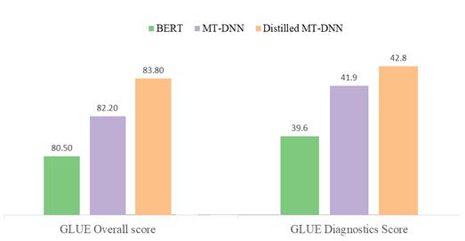 Figure 3: GLUE test results