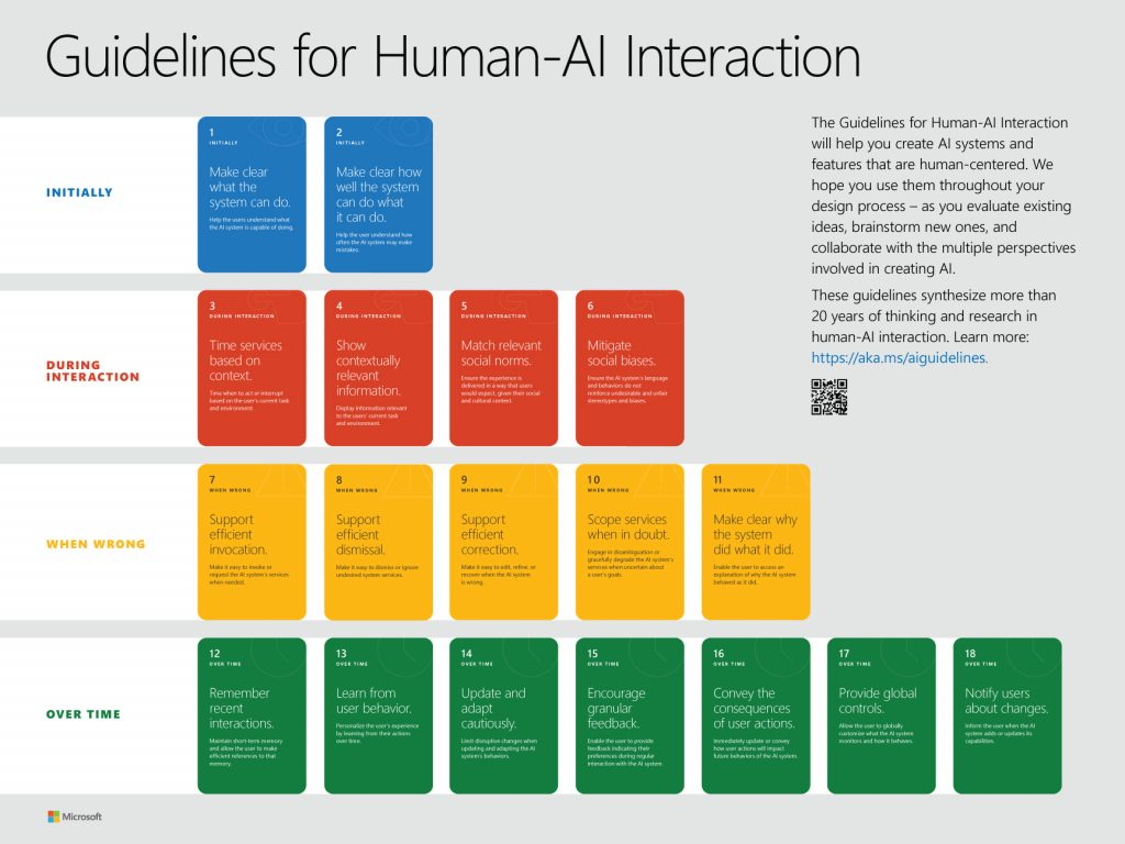 image showing the 18 cards for the guidelines for human-AI interaction